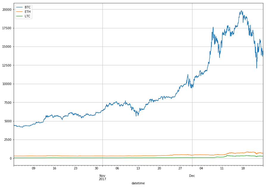 Absolute closing price changes of BTC, ETH and LTC