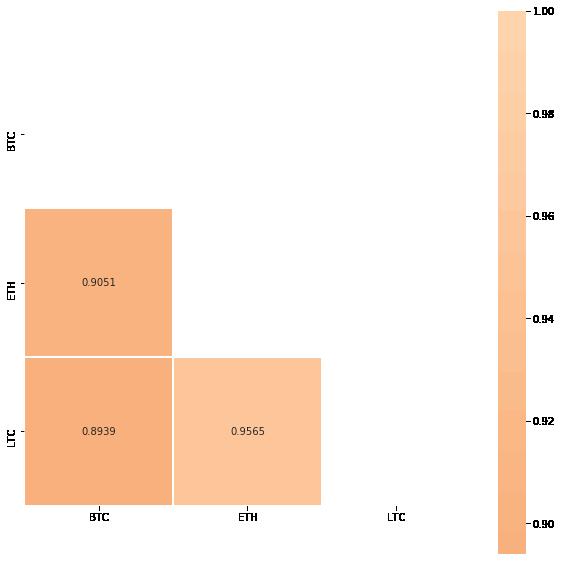 Pearson Corelation BTC, ETH and LTC
