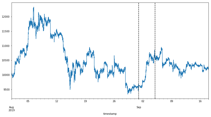 Time bars with XBTUSD VWAP from 1st of August till the 17th of September 2019