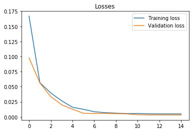 Traning and validation loss