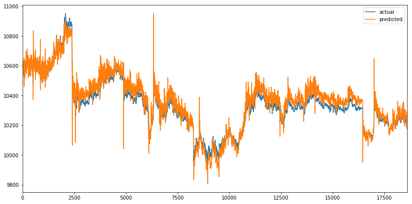 Actual and predicted VWAP on test set