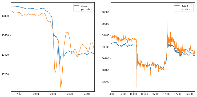 Two VWAP spikes with actual and predicted values