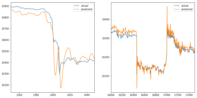 Two VWAP spikes with actual and predicted values with teacher forcing enabled