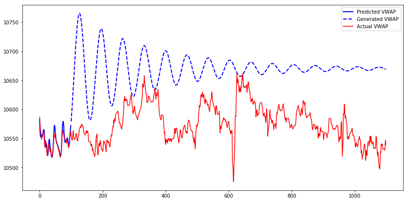 Predicted, generated and actual VWAP of the first test sequence with teacher forcing